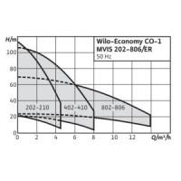 Установка повышения давления COR-1 MVISE 803-2G-GE-R Wilo. 2789067